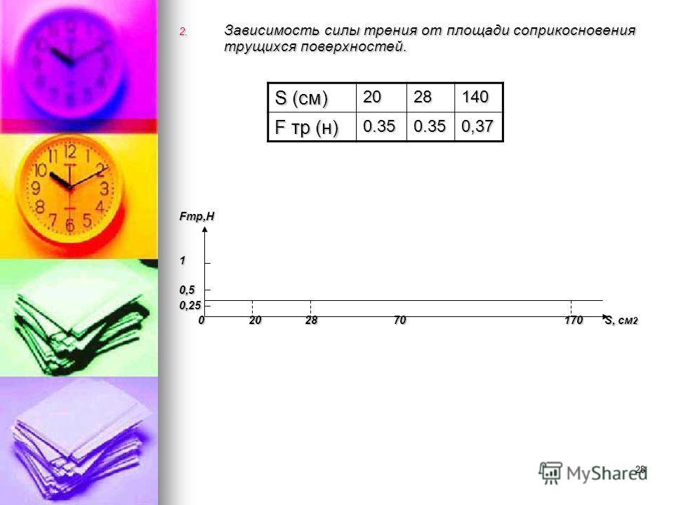 28 2. Зависимость силы трения от площади соприкосновения трущихся поверхностей. Fтр,Н 10,50,25 0 20 28 70 170 S, см 2 0 20 28 70 170 S, см 2 S (см) 2028140 F тр (н) 0.350.350,37
