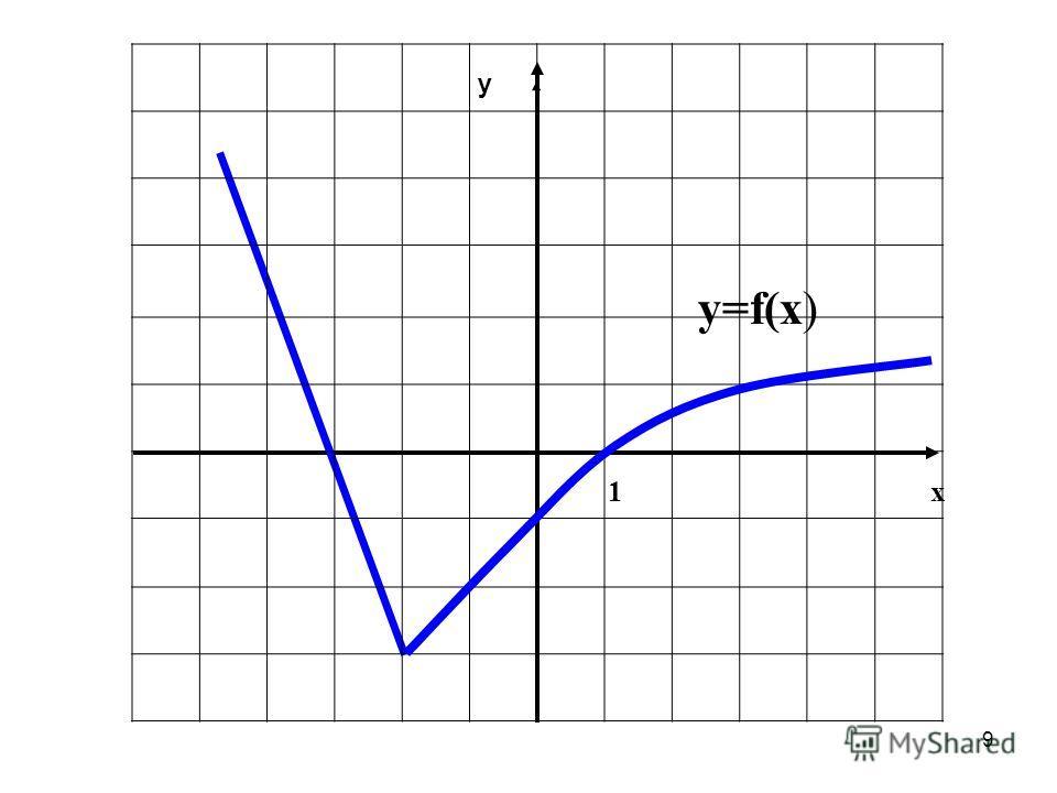 9 1 х у у=f(х)