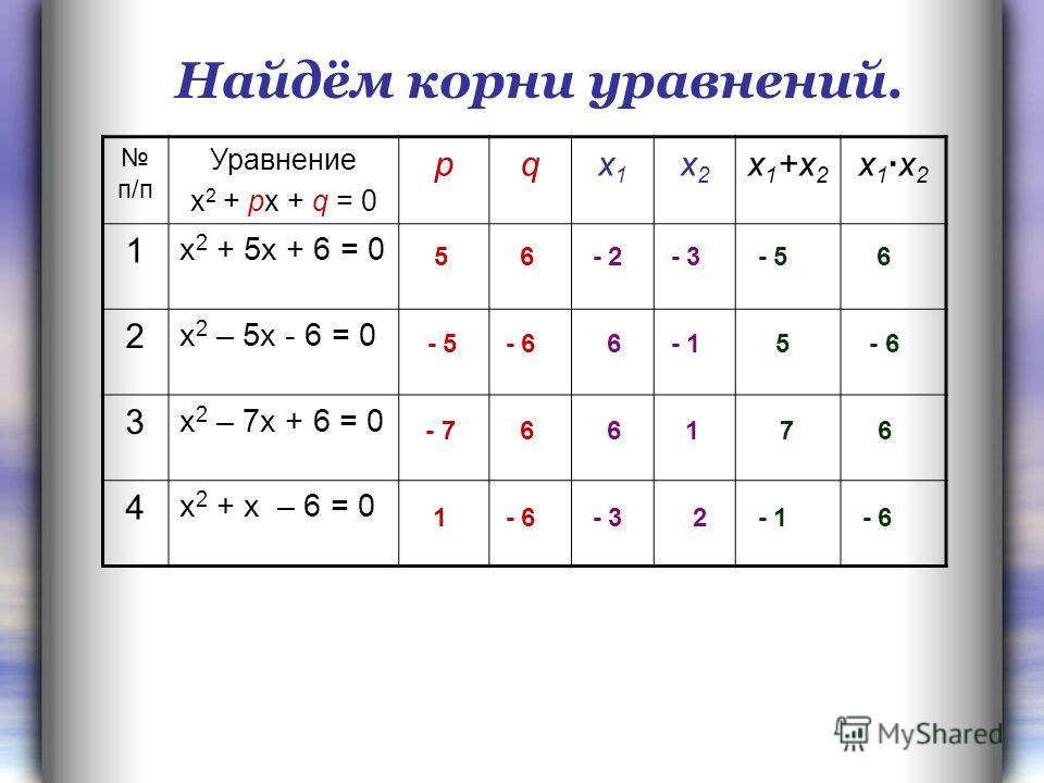п/п Уравнение х 2 + px + q = 0 pqx1x1 x2x2 x 1 +x 2 x 1x 2 1 х 2 + 5x + 6 = 0 2 х 2 – 5x - 6 = 0 3 х 2 – 7x + 6 = 0 4 х 2 + x – 6 = 0 5 6 - 5 - 6 - 5 5 6 - 6 - 7 6 7 6 - 6 1 - 1 Найдём корни уравнений. - 2 - 3 6 - 1 6 1 - 3 2