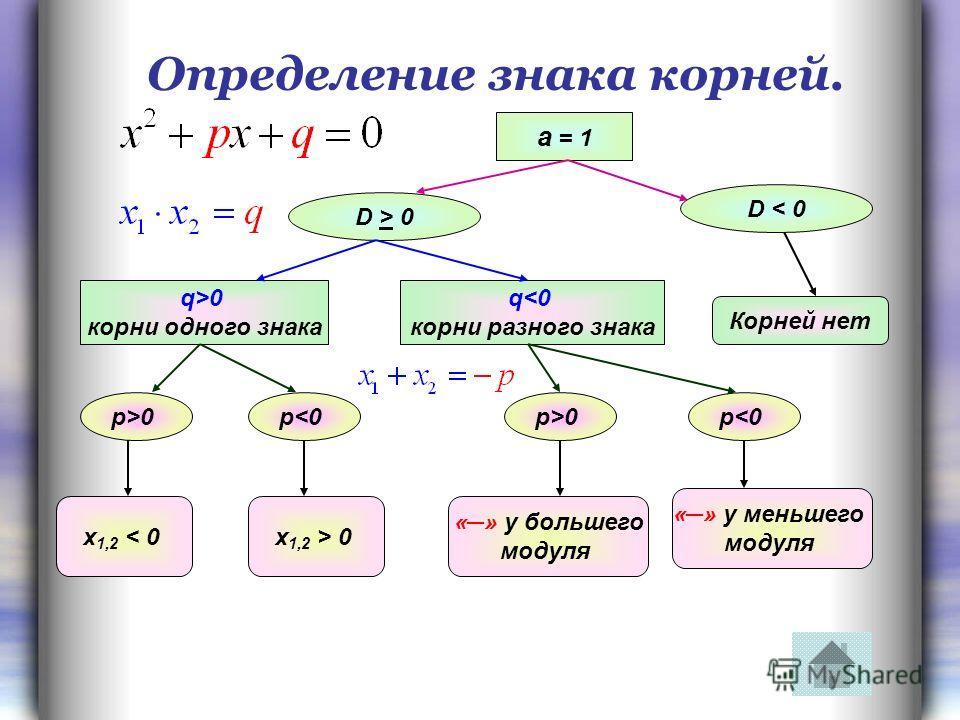 Определение знака корней. а = 1 D > 0 D < 0 Корней нет q>0 корни одного знака q0p 0x 1,2 < 0 p>0p