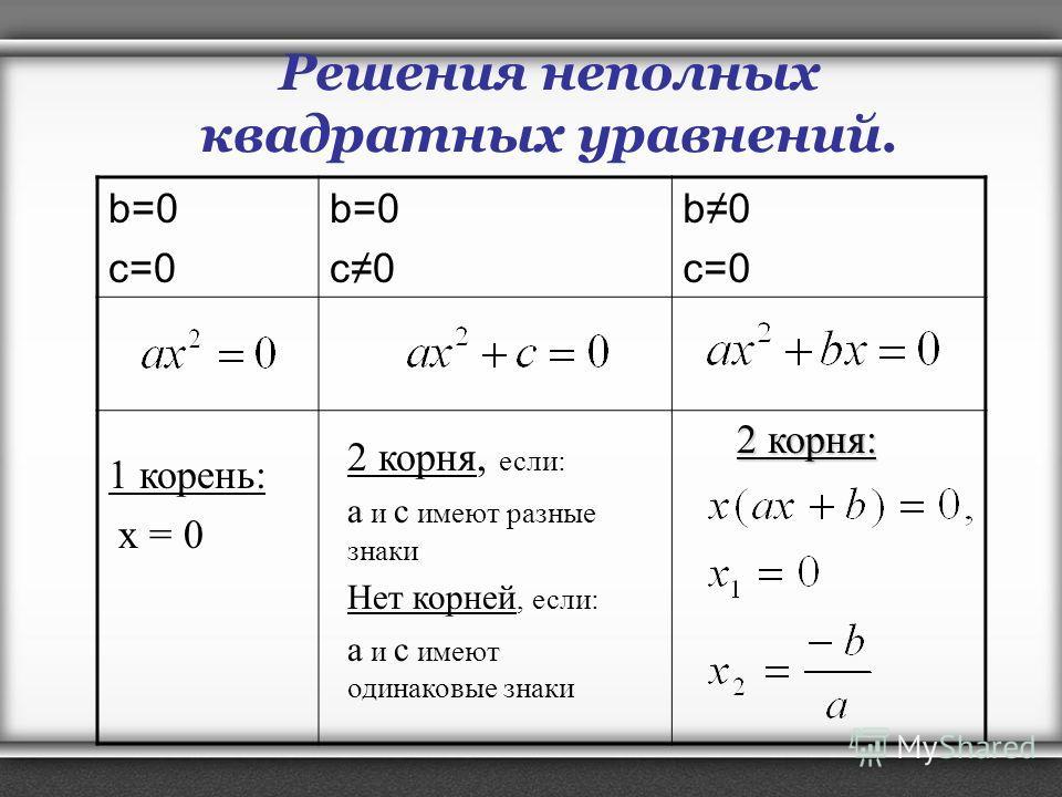 b=0 c=0 b=0 c0 b0 c=0 1 корень: x = 0 2 корня, если: а и с имеют разные знаки Нет корней, если: а и с имеют одинаковые знаки 2 корня: Решения неполных квадратных уравнений.
