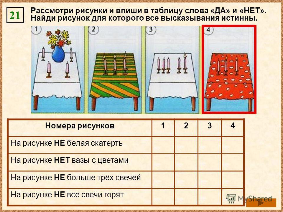 Рассмотри рисунки и впиши в таблицу слова «ДА» и «НЕТ». Найди рисунок для которого все высказывания истинны. 21 Номера рисунков 1234 На рисунке НЕ белая скатертьНЕТДАНЕТДА На рисунке НЕТ вазы с цветамиНЕТДА На рисунке НЕ больше трёх свечейНЕТДАНЕТДА