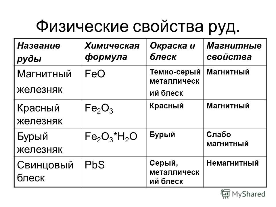 Физические свойства руд. Название руды Химическая формула Окраска и блеск Магнитные свойства Магнитный железняк FeO Темно-серый металлический блеск Магнитный Красный железняк Fe 2 O 3 Красный Магнитный Бурый железняк Fe 2 O 3 *H 2 O Бурый Слабо магни