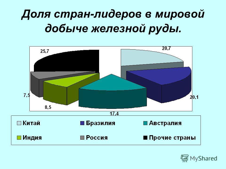 Доля стран-лидеров в мировой добыче железной руды.