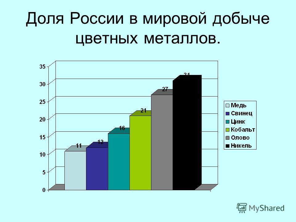Доля России в мировой добыче цветных металлов.