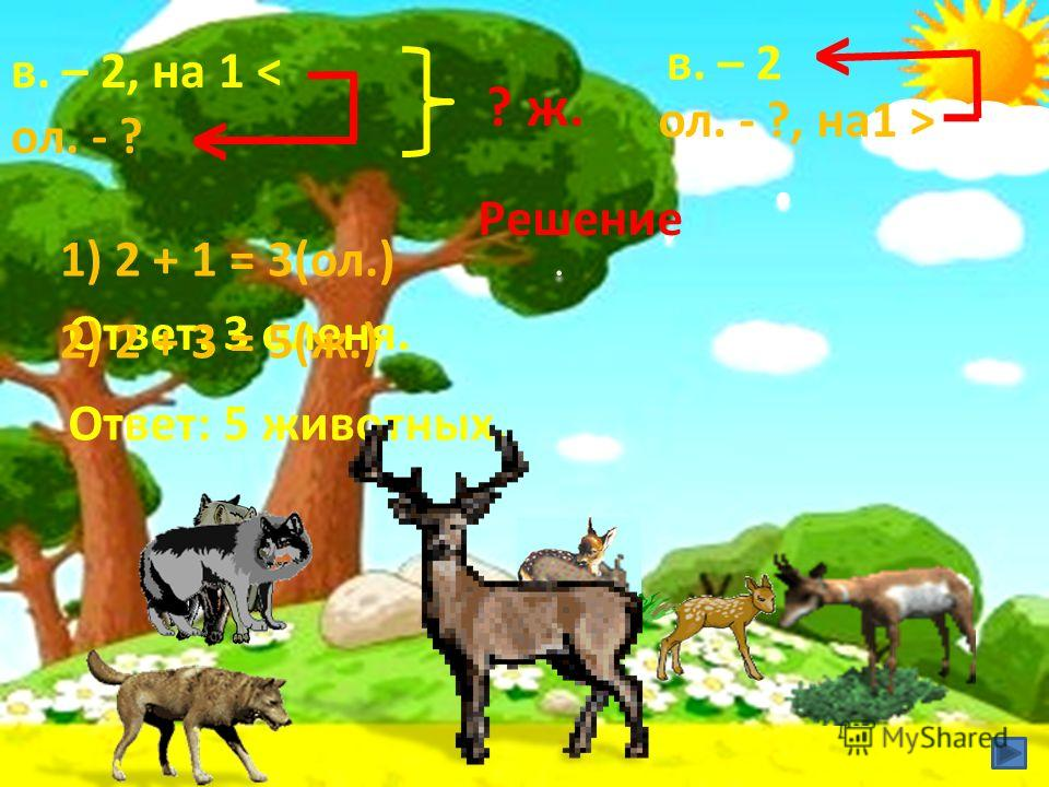 ол. - ? в. – 2, на 1 < < Решение 1) 2 + 1 = 3(ол.) Ответ: 3 оленя. ? ж. 2) 2 + 3 = 5(ж.) Ответ: 5 животных. в. – 2 ол. - ?, на 1 >