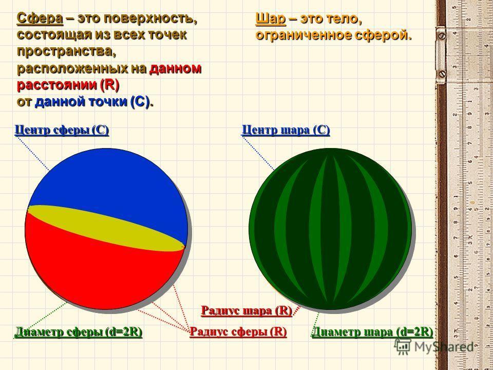 Сфера – это поверхность, состоящая из всех точек пространства,С R R R расположенных на данном расстоянии (R) от данной точки (C). Центр сферы (С) Радиус сферы (R) Диаметр сферы (d=2R) Шар – это тело, ограниченное сферой. Центр шара (С)СРадиус шара (R