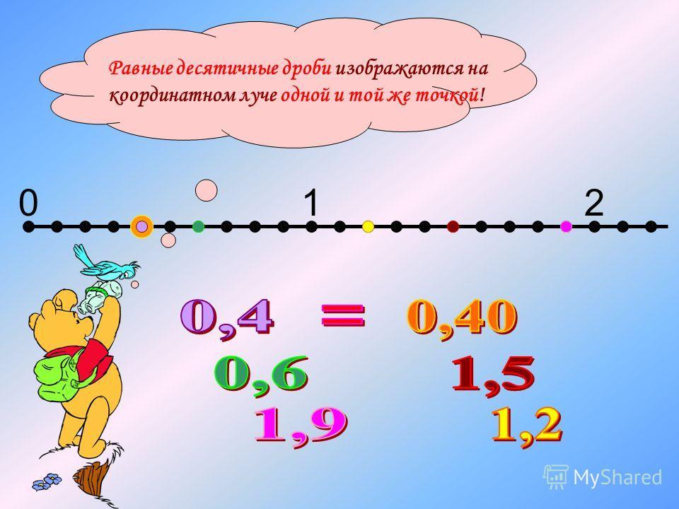 012 Равные десятичные дроби изображаются на координатном луче одной и той же точкой!