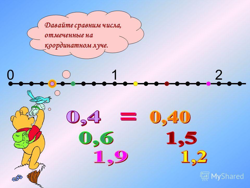 012 Давайте сравним числа, отмеченные на координатном луче.