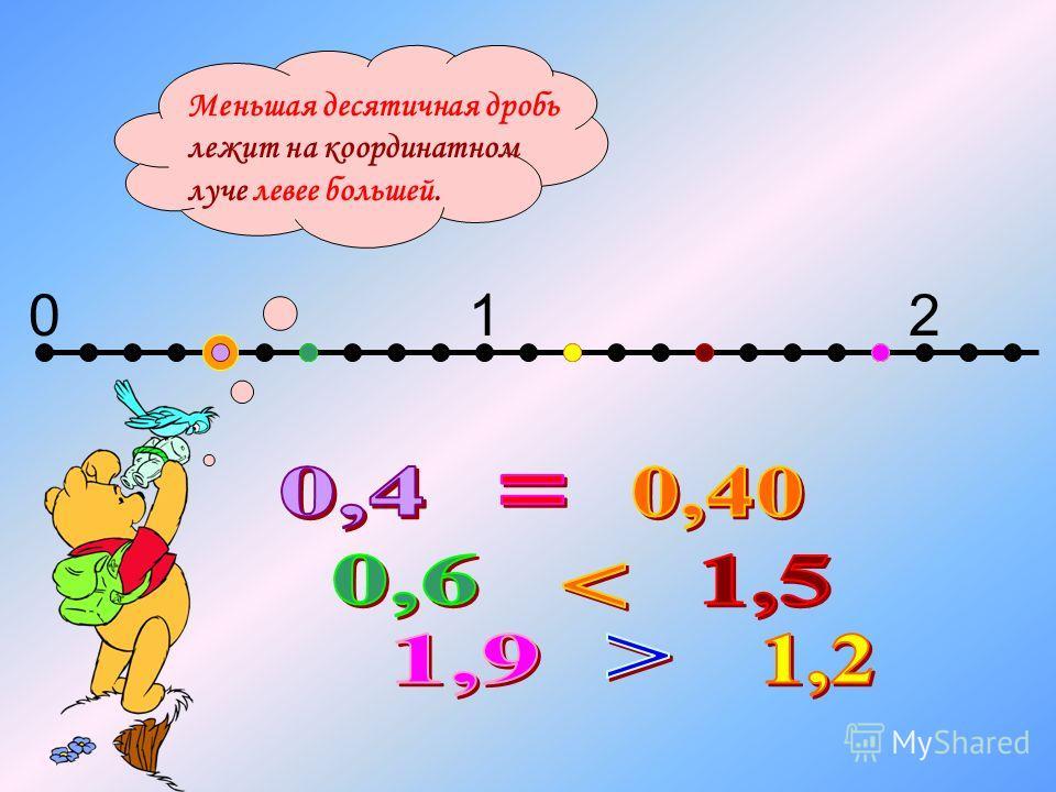 012 Меньшая десятичная дробь лежит на координатном луче левее большей.