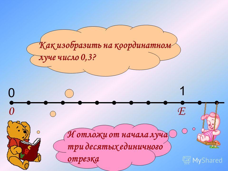 0Е 0 1 Как изобразить на координатном луче число 0,3? И отложи от начала луча три десятых единичного отрезка