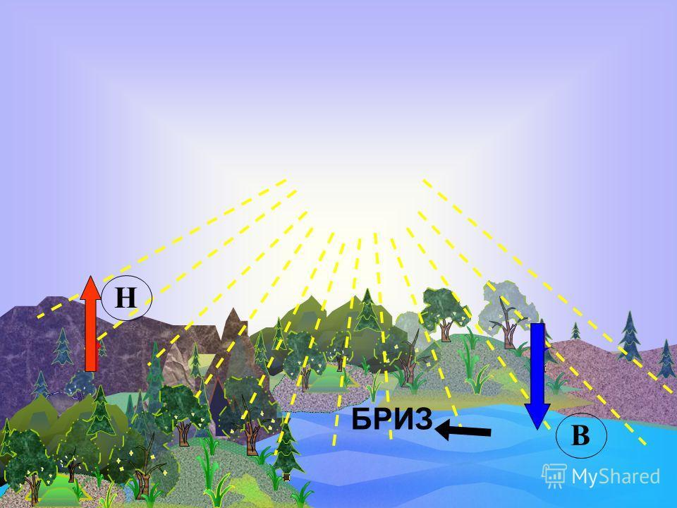 Это разница в атмосферном давлении над разными участками земной поверхности. В Е Т Е Р ВД НД
