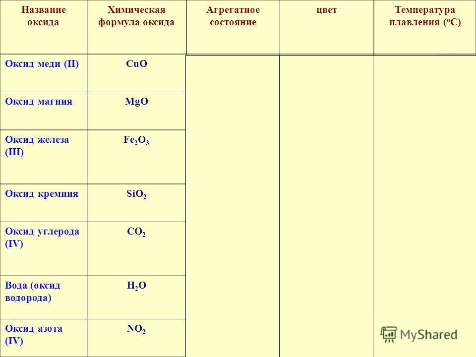 Название оксида Химическая формула оксида Агрегатное состояние цвет Температура плавления ( о С) Оксид меди (II)СuОСu Отвердыйчерный 1447 Оксид магнияМgОМg Отвердыйбелый 2825 Оксид железа (III) Fe 2 О 3 твердый красно - коричневый 1562 Оксид кремнияS