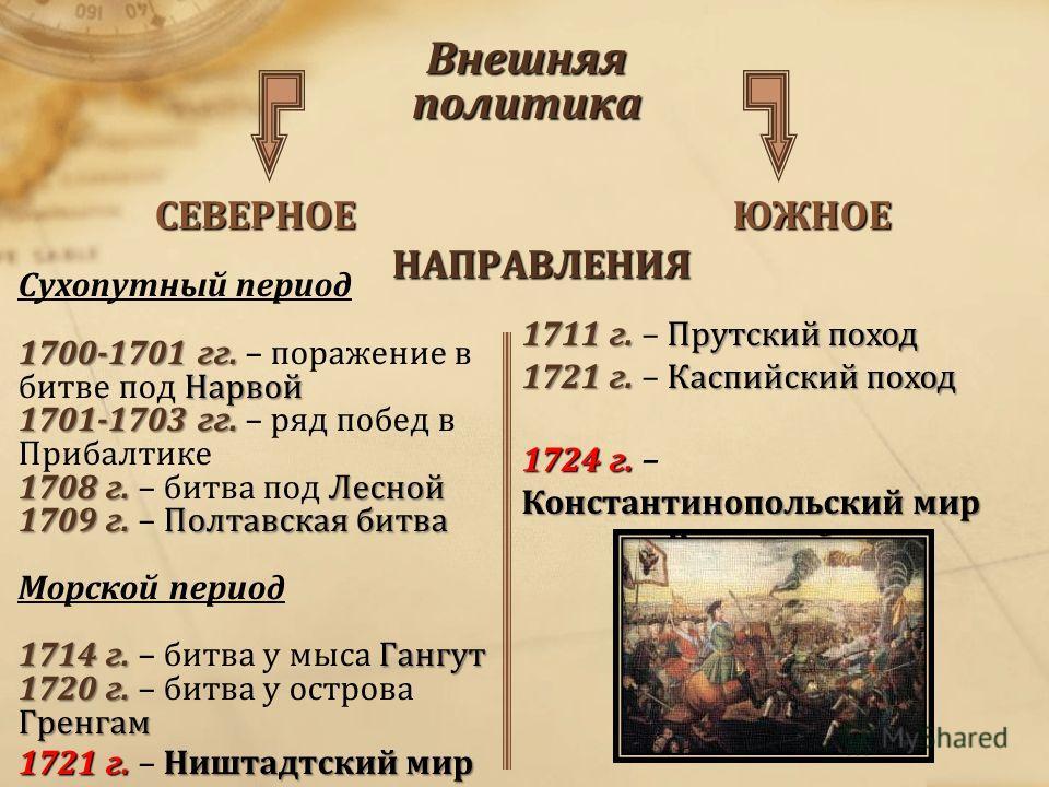 1700-1701 гг. Нарвой 1701-1703 гг. 1708 г. Лесной 1709 г.Полтавская битва 1714 г. Гангут 1720 г. Гренгам 1721 г.Ништадтский мир Сухопутный период 1700-1701 гг. – поражение в битве под Нарвой 1701-1703 гг. – ряд побед в Прибалтике 1708 г. – битва под
