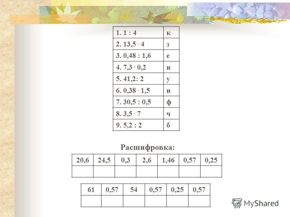 1. 1 : 4 к 2. 13,5. 4 з 3. 0,48 : 1,6 е 4. 7,3. 0,2 н 5. 41,2: 2 у 6. 0,38. 1,5 и 7. 30,5 : 0,5 ф 8. 3,5. 7 ч 9. 5,2 : 2 б Расшифровка: 20,624,50,32,61,460,570,25 610,57540,570,250,57