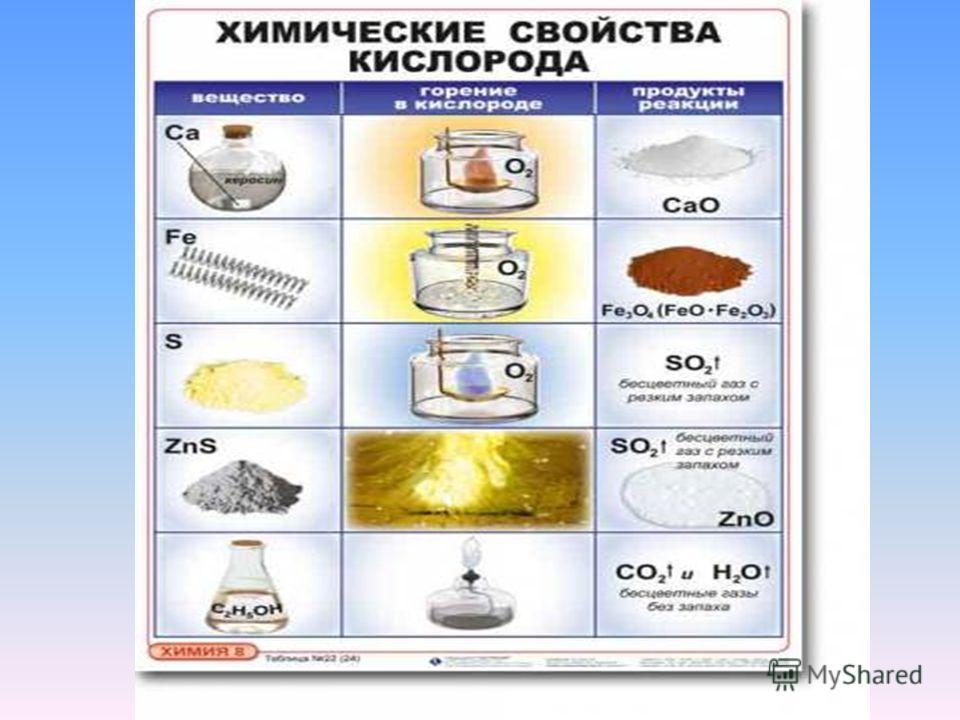 Вопрос 2 В кислороде синим пламенем горит простое вещество неверно верно неверно углерод фосфор сера железо
