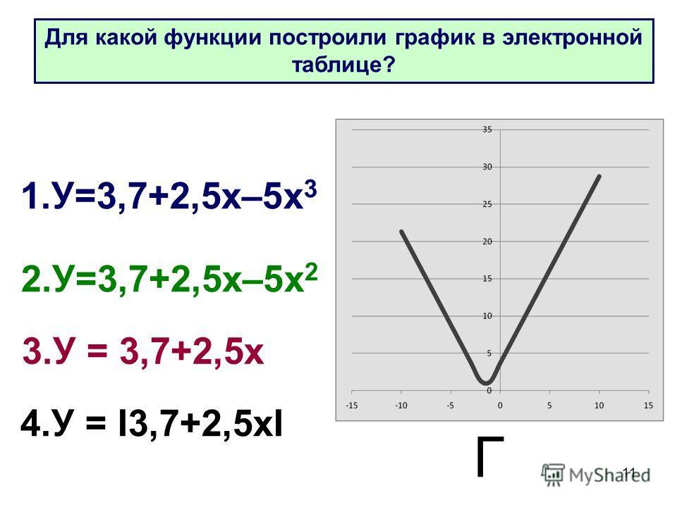 11 4. У = I3,7+2,5 хI 1.У=3,7+2,5 х–5 х 3 2.У=3,7+2,5 х–5 х 2 3. У = 3,7+2,5 х Г Для какой функции построили график в электронной таблице?