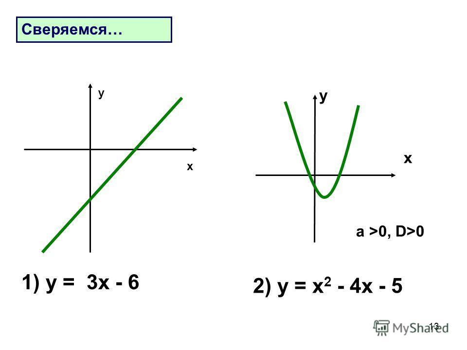 13 1) у = 3 х - 6 Сверяемся… х у 2) у = х 2 - 4 х - 5 a >0, D>0 x y