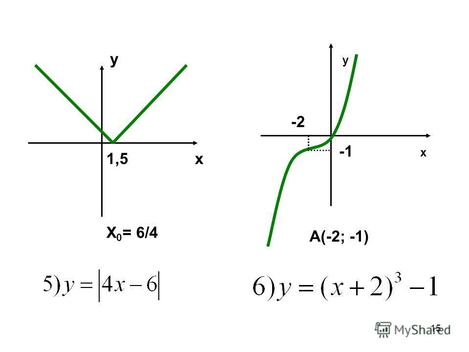 15 1,5 X 0 = 6/4 x y x y A(-2; -1) -2
