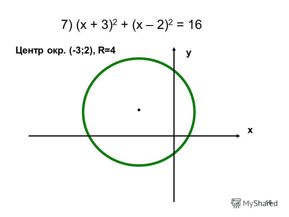 16 7) (х + 3) 2 + (х – 2) 2 = 16 х у Центр окр. (-3;2), R=4