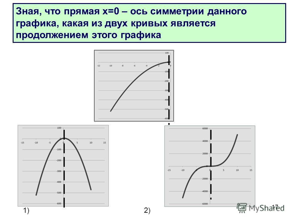 17 Зная, что прямая х=0 – ось симметрии данного графика, какая из двух кривых является продолжением этого графика 1)2)