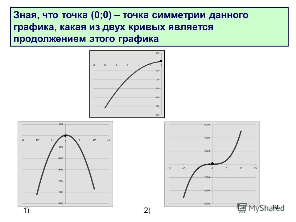 18 Зная, что точка (0;0) – точка симметрии данного графика, какая из двух кривых является продолжением этого графика 1)2)