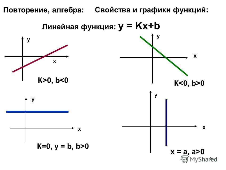 2 Повторение, алгебра: Свойства и графики функций: Линейная функция: у = Kх+b х х у у К>0, b0 x = a, a>0