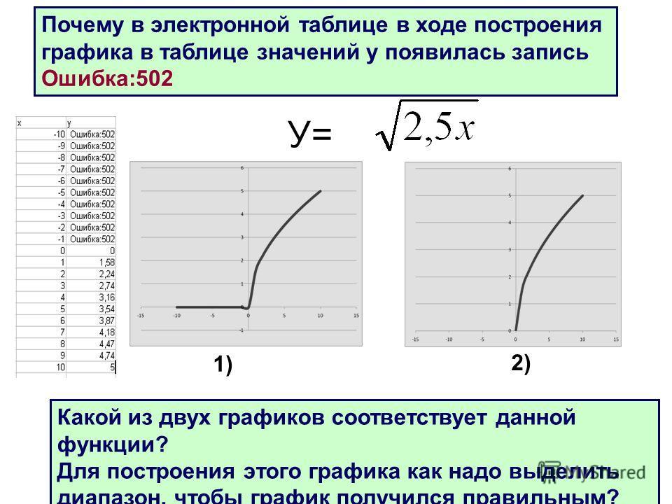 21 У= Почему в электронной таблице в ходе построения графика в таблице значений у появилась запись Ошибка:502 Какой из двух графиков соответствует данной функции? Для построения этого графика как надо выделить диапазон, чтобы график получился правиль