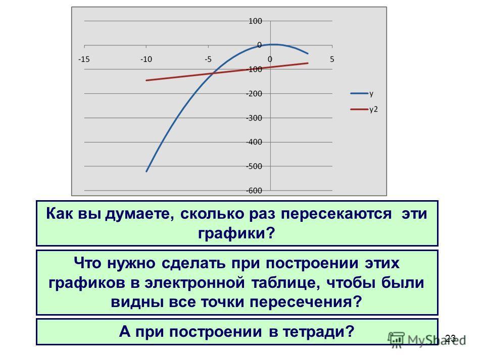 23 Как вы думаете, сколько раз пересекаются эти графики? Что нужно сделать при построении этих графиков в электронной таблице, чтобы были видны все точки пересечения? А при построении в тетради?