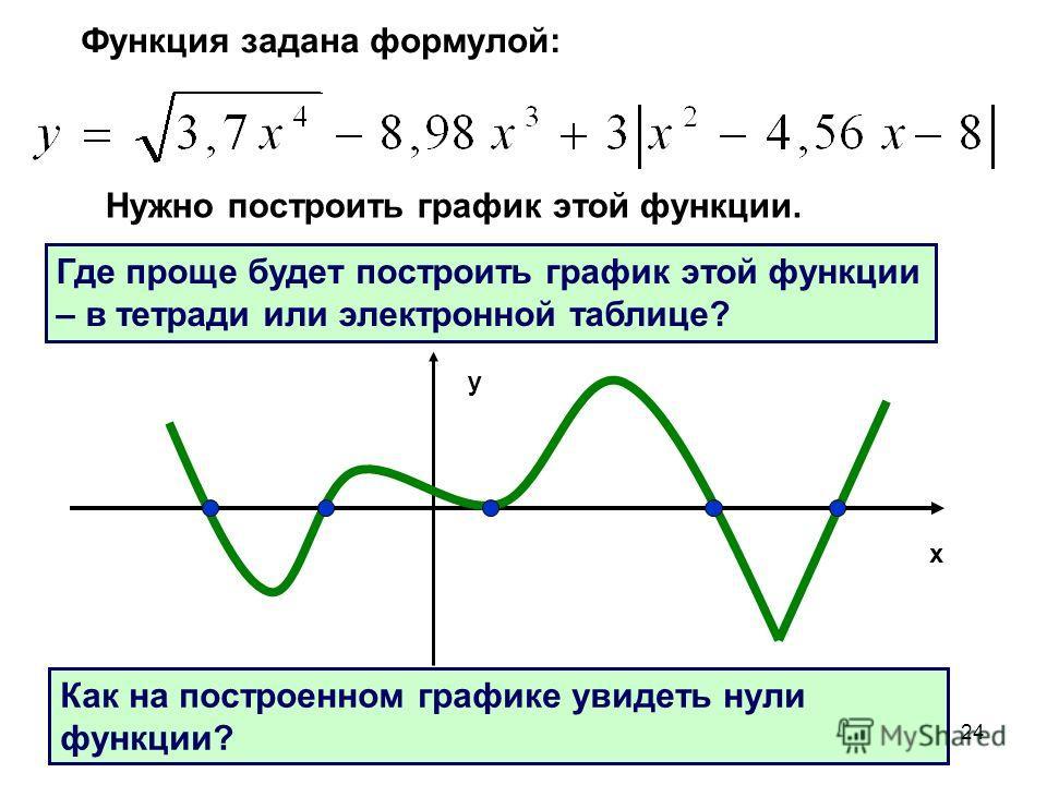 24 Функция задана формулой: Нужно построить график этой функции. Где проще будет построить график этой функции – в тетради или электронной таблице? Как на построенном графике увидеть нули функции? x y