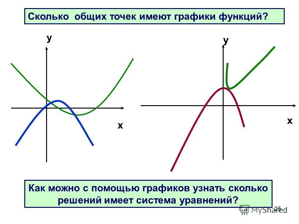 25 Сколько общих точек имеют графики функций? Как можно с помощью графиков узнать сколько решений имеет система уравнений? x x y y