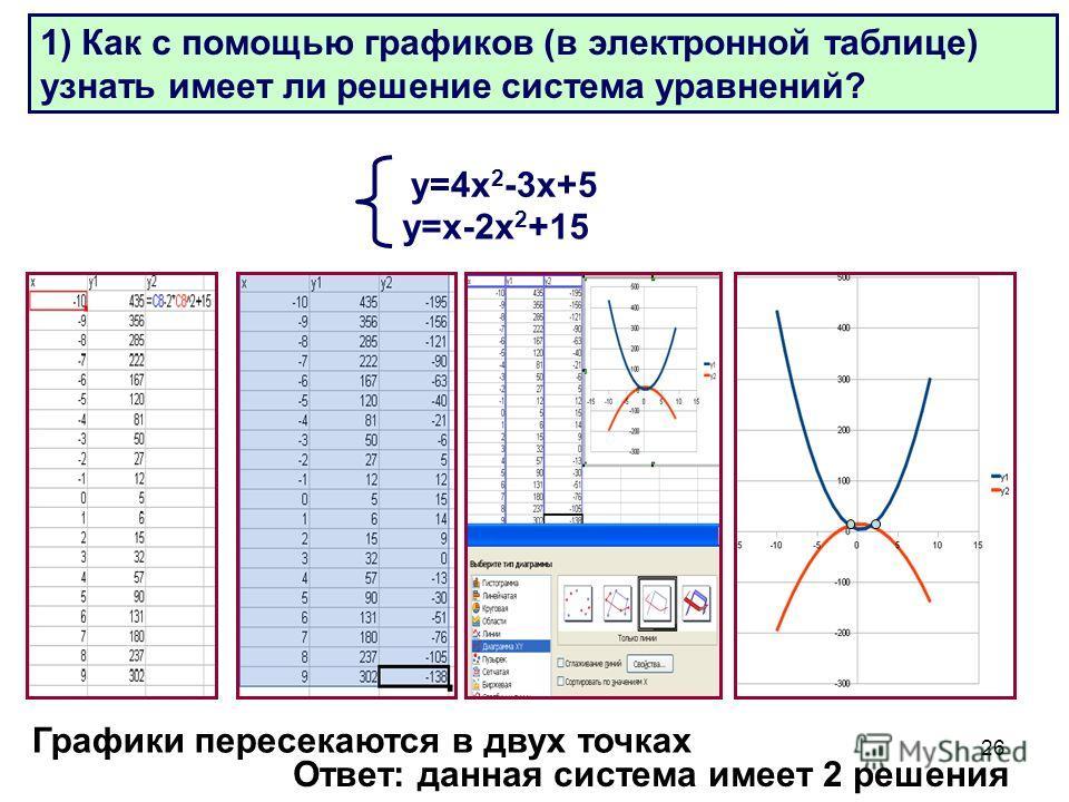 26 Объяснение материала: Решаются задачи в электронной таблице: у=4 х 2 -3 х+5 у=х-2 х 2 +15 Ответ: данная система имеет 2 решения Графики пересекаются в двух точках 1) Как с помощью графиков (в электронной таблице) узнать имеет ли решение система ур
