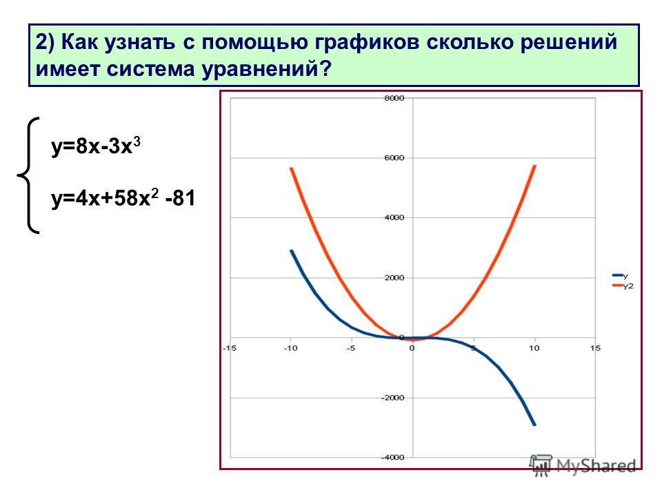 27 2) Как узнать с помощью графиков сколько решений имеет система уравнений? у=8 х-3 х 3 у=4 х+58 х 2 -81