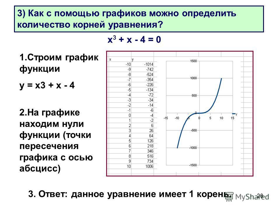 28 3) Как с помощью графиков можно определить количество корней уравнения? х 3 + х - 4 = 0 1. Строим график функции у = х 3 + х - 4 2. На графике находим нули функции (точки пересечения графика с осью абсцисс) 3. Ответ: данное уравнение имеет 1 корен