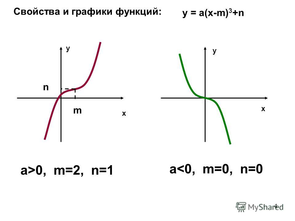 4 Свойства и графики функций: y = а(х-m) 3 +n a>0, m=2, n=1 a