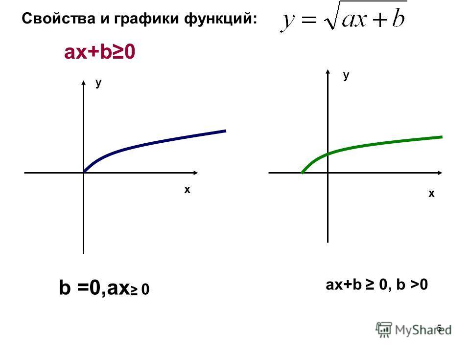 5 Свойства и графики функций: ax+b0 x x y y b =0,ax 0 ax+b 0, b >0