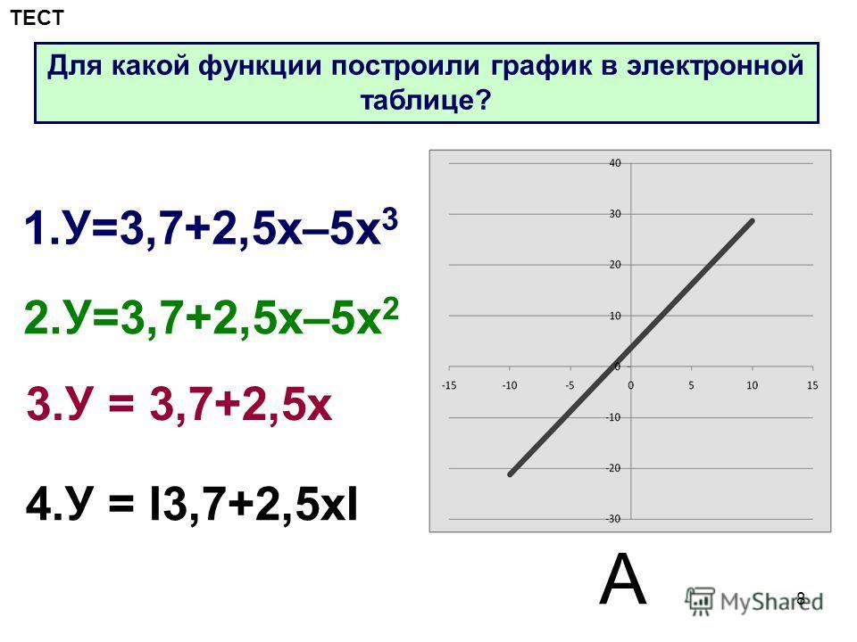 8 1.У=3,7+2,5 х–5 х 3 2.У=3,7+2,5 х–5 х 2 3. У = 3,7+2,5 х 4. У = I3,7+2,5 хI А Для какой функции построили график в электронной таблице? ТЕСТ