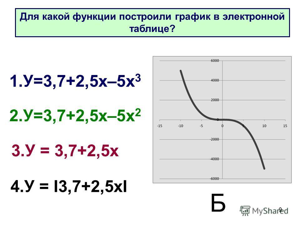 9 1.У=3,7+2,5 х–5 х 3 2.У=3,7+2,5 х–5 х 2 3. У = 3,7+2,5 х 4. У = I3,7+2,5 хI Б Для какой функции построили график в электронной таблице?
