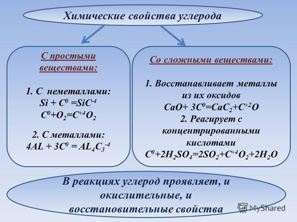 Химические свойства углерода Со сложными веществами: 1. Восстанавливает металлы из их оксидов CaO+ 3C 0 =CaC 2 +C +2 O 2. Реагирует с концентрированными кислотами С 0 +2H 2 SO 4 =2SO 2 +C +4 O 2 +2H 2 O С простыми веществами: 1. С неметаллами: Si + C