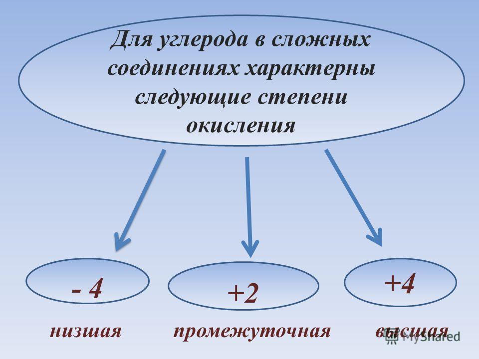 Для углерода в сложных соединениях характерны следующие степени окисления - 4 +4 +2 низшая промежуточная высшая
