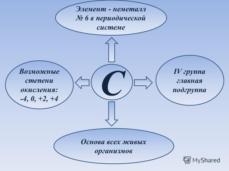 Элемент - неметалл 6 в периодической системе C IV группа главная подгруппа Возможные степени окисления: -4, 0, +2, +4 Основа всех живых организмов