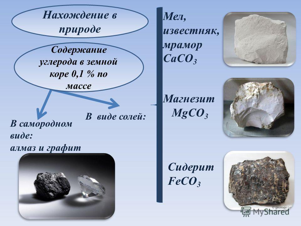 Нахождение в природе Мел, известняк, мрамор CaCO 3 Магнезит MgCO 3 Сидерит FeCO 3 В самородном виде: алмаз и графит В виде солей: Содержание углерода в земной коре 0,1 % по массе