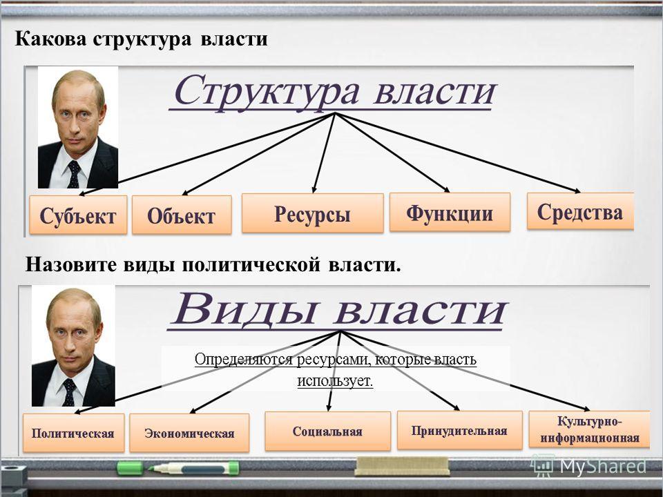 Какова структура власти Назовите виды политической власти.