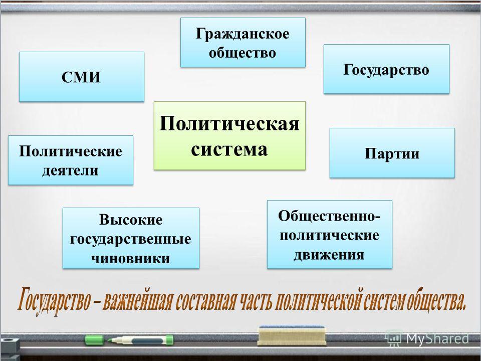 Политическая система Государство Партии Общественно- политические движения СМИ Политические деятели Высокие государственные чиновники Гражданское общество