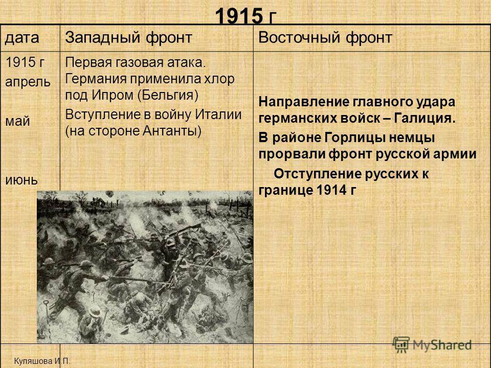 1915 г Куляшова И.П. дата Западный фронт Восточный фронт 1915 г апрель май июнь Первая газовая атака. Германия применила хлор под Ипром (Бельгия) Вступление в войну Италии (на стороне Антанты) Направление главного удара германских войск – Галиция. В