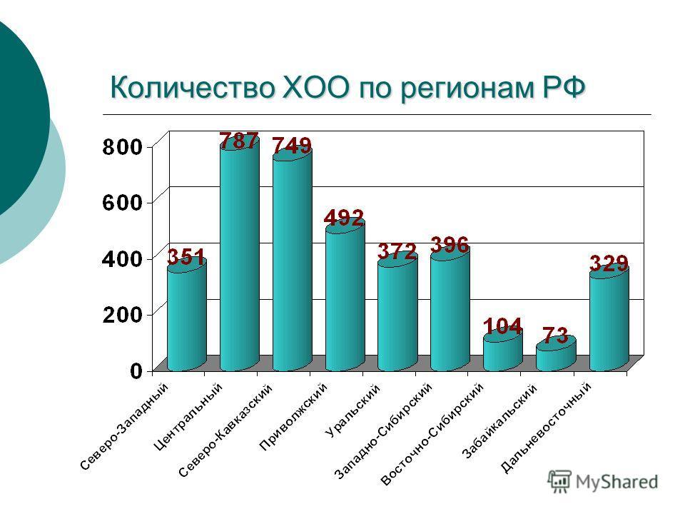 Количество ХОО по регионам РФ