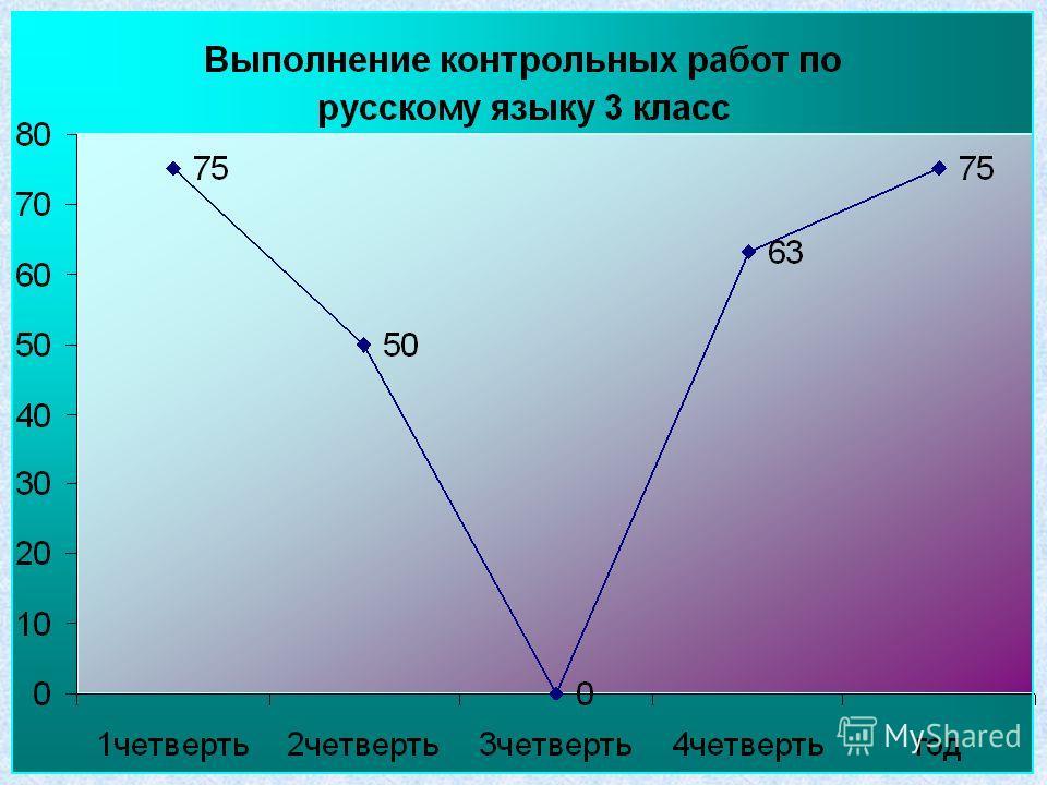 Мониторинг выполнения контрольных работ Выполнение контрольных работ по математике Класс 4 Учитель Юрьева И.Н 1 четверть 2 четверть 3 четверть 4 четверть год Кол- во % % % % % Всего учащихся 1710017100171001710017100 Выполняли 17100148217100171001710
