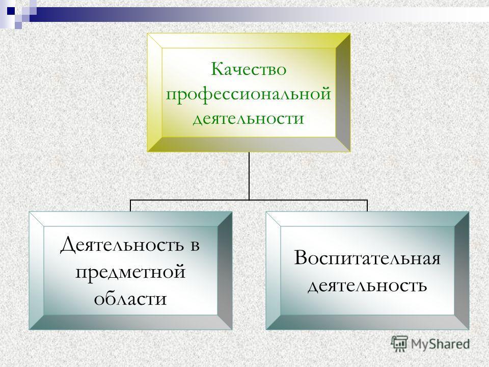 Качество профессиональной деятельности Деятельность в предметной области Воспитательная деятельность