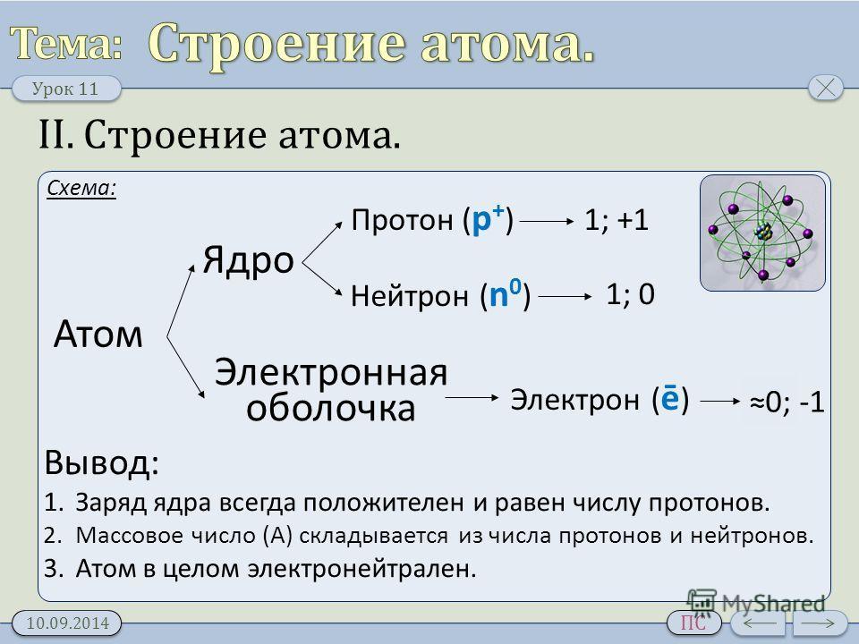 Урок 11 10.09.2014 ПС II. Строение атома. Схема: Атом Ядро Электронная оболочка Протон ( p + ) Нейтрон ( n 0 ) Электрон ( ē ) 1; +1 1; 0 0; -1 Вывод: 1. Заряд ядра всегда положителен и равен числу протонов. 2. Массовое число (A) складывается из числа