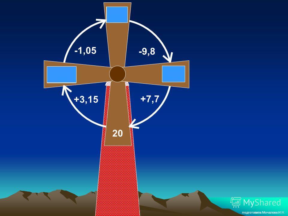 20 23,15 12,3 +3,15 -1,05 -9,8 +7,7 22,1 подготовила Мочалова И.Н.